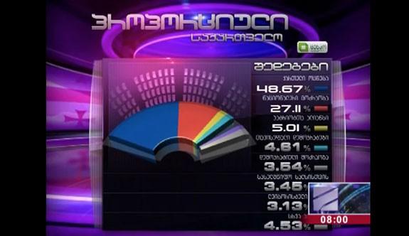 Seçim Sonuçları: Gürcistan İktidar Partisi İle Devam Dedi