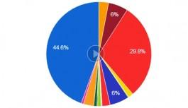 Acara Seçim Sonuçları
